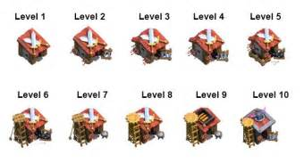 Levels of barracks and the unlockable troops in clash of clans
