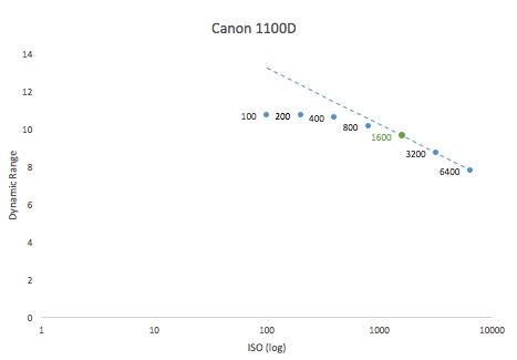best iso values for canon cameras   dslr astrophotography