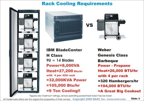 Cabinet Target Data Center Cooling Optimization In The Virtualized Server