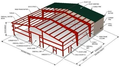 Outsource Steel Structure Design, Steel Buildings Design