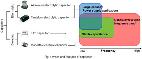 ceramic capacitor use and function basics of capacitors lesson 2 what of characteristics do capacitors exhibit murata