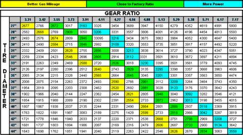 Jeep Tj Gear Chart Gear Question Jeep Wrangler Forum