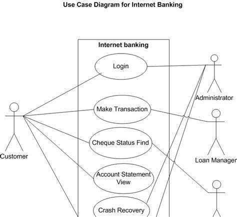 use diagram exle for bank god s gift banking system use diagram