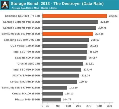 bench data anandtech storage bench 2013 samsung ssd 850 pro 128gb