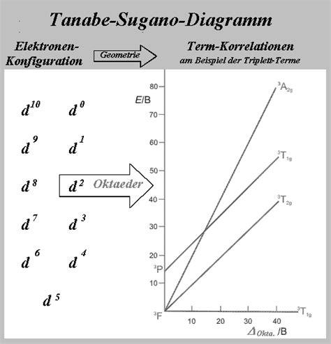tanabe sugano diagrams file tanabe sugano diagramm gif wikimedia commons
