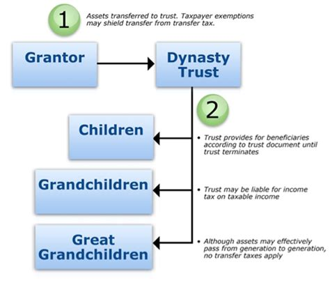 generation skipping trust diagram generation skipping trust diagram best free home