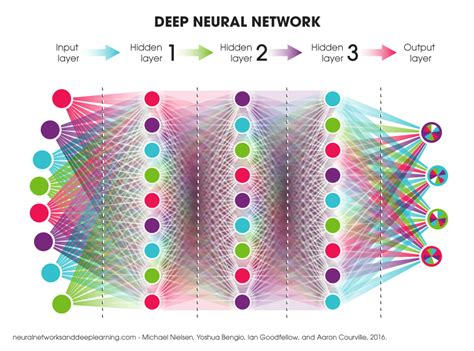 neural networks and learning learning explained to your ã a visual introduction for beginners who want to make their own learning neural network machine learning books this is how artificial intelligence will shape e learning