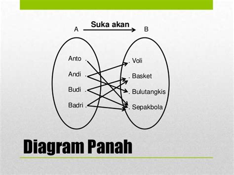 discord itu apa diagram panah sd image collections how to guide and refrence