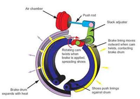 air brake chamber diagram air brakes and truck safety