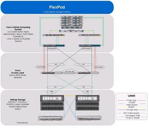 cisco ucs cabling diagram flexpod data center with vmware vsphere 5 1 cisco