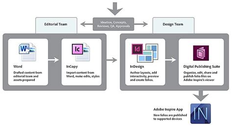 incopy workflow the inspire magazine for production workflow from