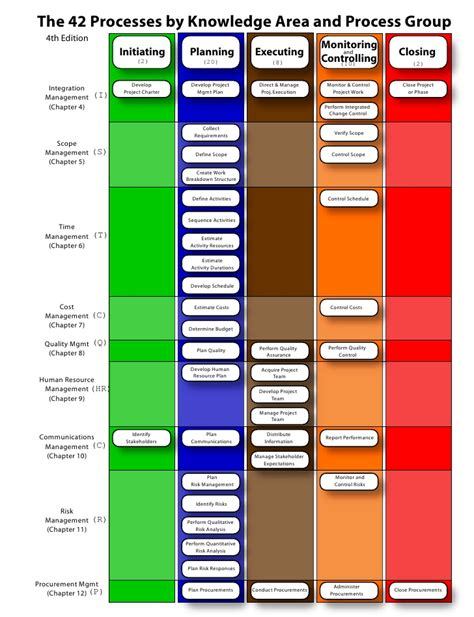 Pmp Vs Mba Vs Six Sigma by Pmp Process 42 Chart Matrix
