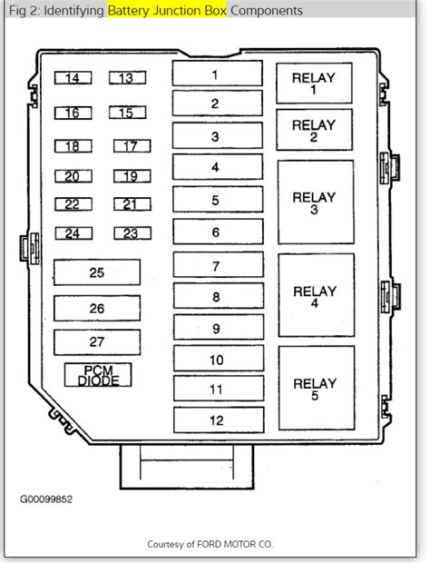 97 lincoln town car fuse box wiring diagram with description