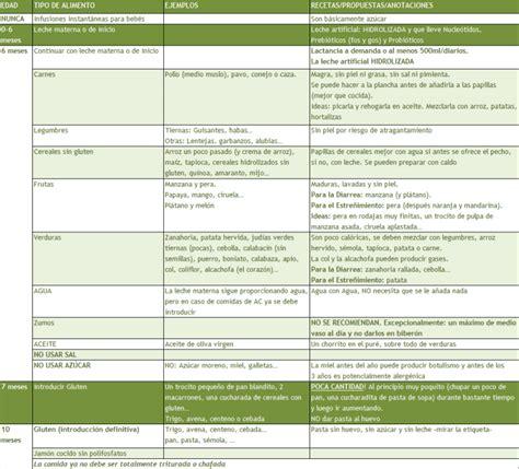 tabla alimentos tabla de introducci 243 n de alimentos para beb 233 s tabla