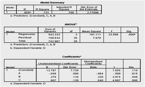 Path Analysis Dengan Spss hendro analisis jalur path analysis dengan spss 16