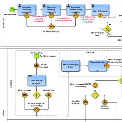 bpmn study collaboration diagram for bpa export