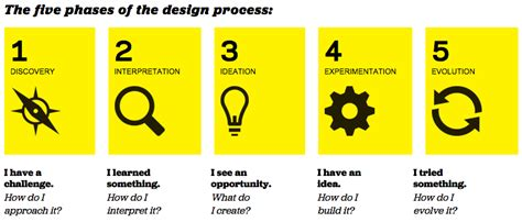 design thinking ideation design thinking business model innovation articles
