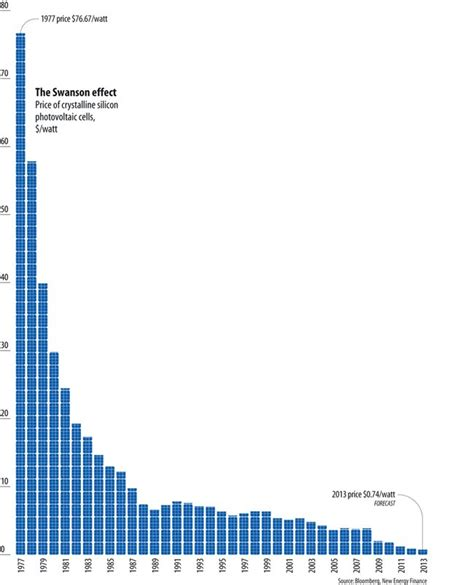 solar energy panel cost solar panel cost trends tons of charts