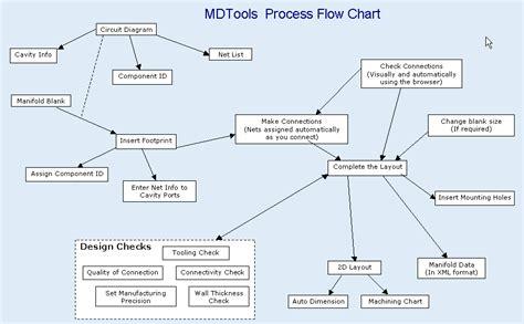 process flow design software flowchart of design process create a flowchart