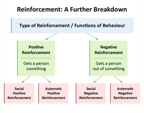 exle of positive reinforcement functions of behaviour educate autism