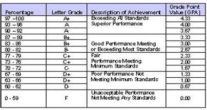 Report Card Letter Grades A C 171 Mr Johnson S