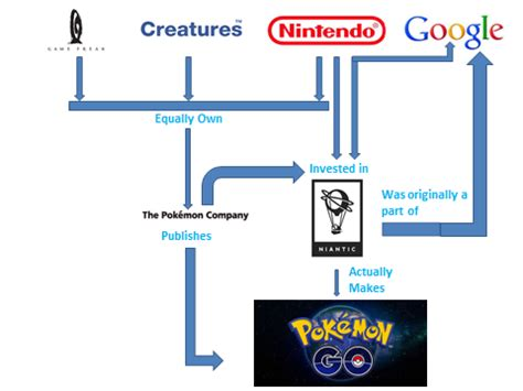 pokemon go wins the race! how? why not sony and microsoft