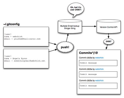 drupal git workflow pulling the remote git repository best free home