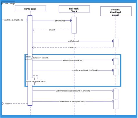 uml interaction diagram an interaction diagram for bank balance checking process