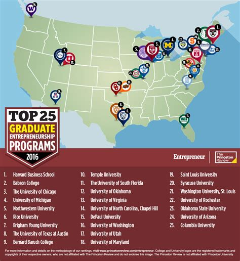 Best Mba Programs Right Out Of Undergrad by Top 25 Grad Schools For Entrepreneurship 2016 The