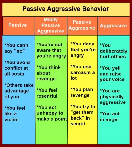 aggressive behavior passive aggressive behavior what it is and what to do about it