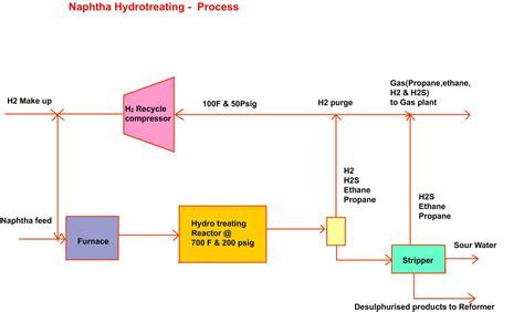 product layout nptel petroleum refining process diagram choice image diagram