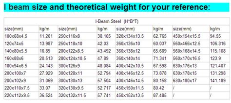 steel section weights per metre steel i beam q345 s355 5t52 a572
