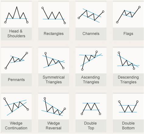price pattern video time price research patterns