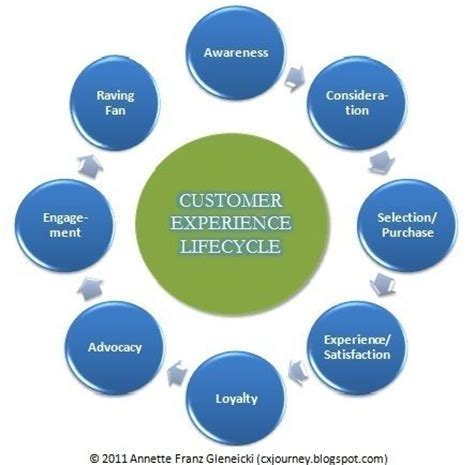 cx journey customer experience lifecycle experience