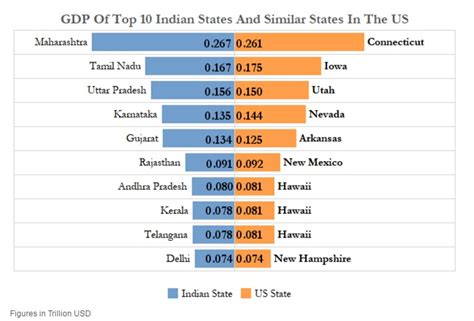 bureau of economic statistics california has just 3 of india s population but 125 of