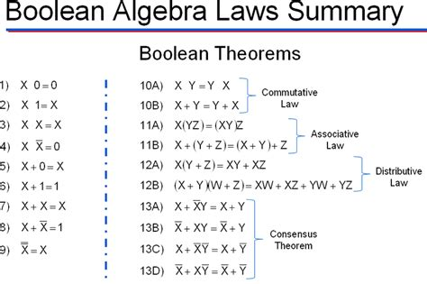 In Law Unit by De Boolean Laws