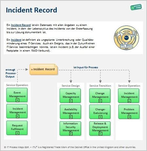 Itil Incident Record Definition Und Datenfluss Http Wiki De It Processmaps Com Index Php Itil Financial Management Templates