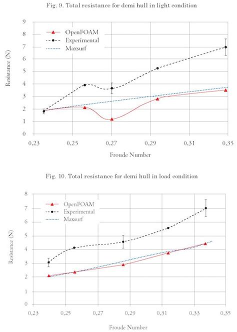 catamaran hull resistance numerical hull resistance calculation of a catamar 225 n using