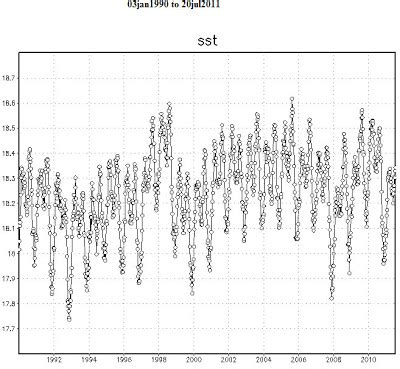 the hockey schtick: declining trend in global sea surface