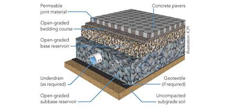 Permeable Concrete Paver Design & Installation Contractors