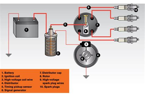 guide to automotive ignition system designs at ignition
