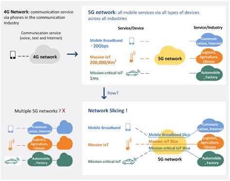 network function virtualization concepts and applicability in 5g networks wiley ieee books the 3g4g 5g nfv and network slicing