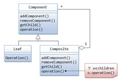 design pattern listener java 알고리즘 java gui awt 프로그래밍