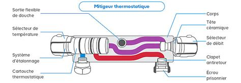 Cartouche Robinet Thermostatique by Comment Remplacer Une Cartouche Thermostatique Castorama