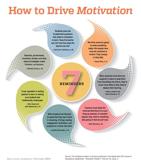 7 Tips On Finding Motivation To Go To College by 7 Tips On How To Drive Students Motivation Educational