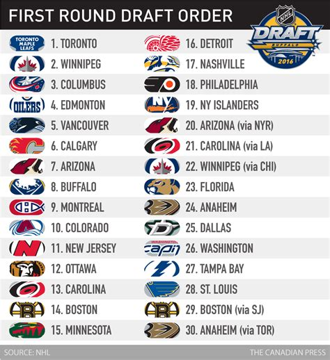 Nhl Standings by Nhl Draft 10 Top Prospects Nhl On Cbc Sports Hockey