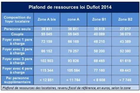 Plafond Ressources Loi Duflot by De Nouveaux Plafonds Pour Les Investissements Locatifs En 2014