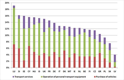 expenditure pattern meaning expenditure on personal mobility european environment agency