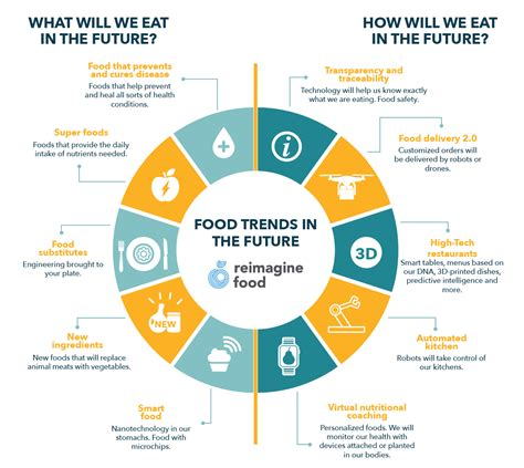 Trends I by Trends Report 2016 Decoding The Future Of Food