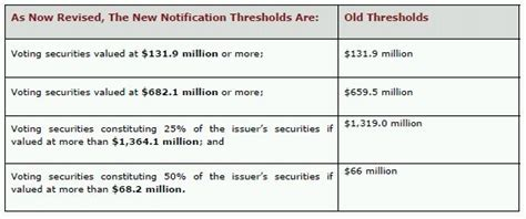 section 7 clayton act 2012 revised higher hart scott rodino act thresholds